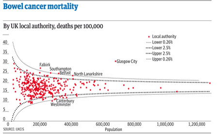 bowel cancer mortality rates funnel graph