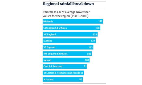 rainfall november 2012