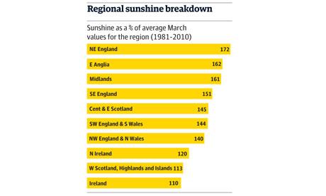 regional sunshine chart