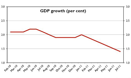 GDP figures - Treasury