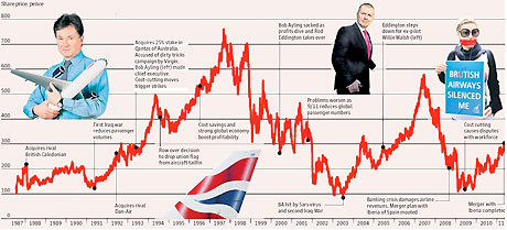 BA share price graphic