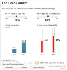 Reuters Greek mullet graphic