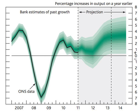 Bank of England GDP fan chart