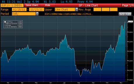 10-year eurozone bonds/GDP weighted. Source: BNP Paribas, Bloomberg, M&G 