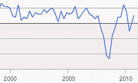GDP interactive