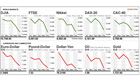 Global stock market and commodities rout