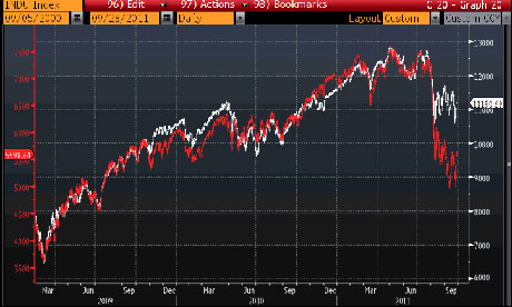 Dow Jones versus Dax