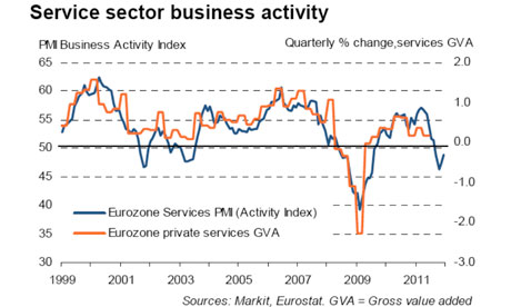 Service sector business activity
