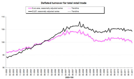 Eurozone retail trade since 2002
