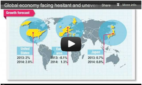 OECD economic outlook video