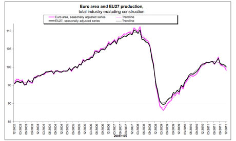 Eurozone industrial production since 2002.