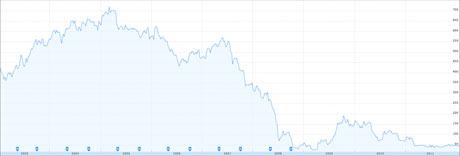 Trinity Mirror's share price since 2003