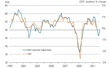 Markit Economics: GDP and eurozone PMI