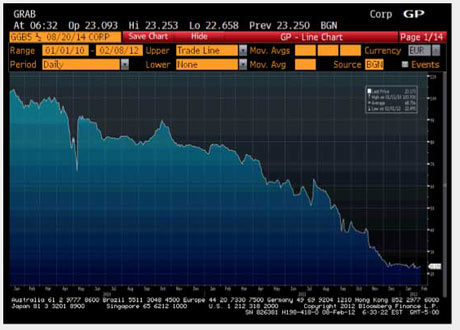 A typical Greek bond price since January 2010.