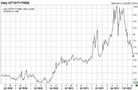 Yields on Italian 10-year bonds since January 2010.