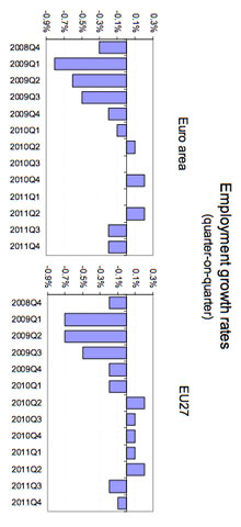 EU and eurozone employment data.