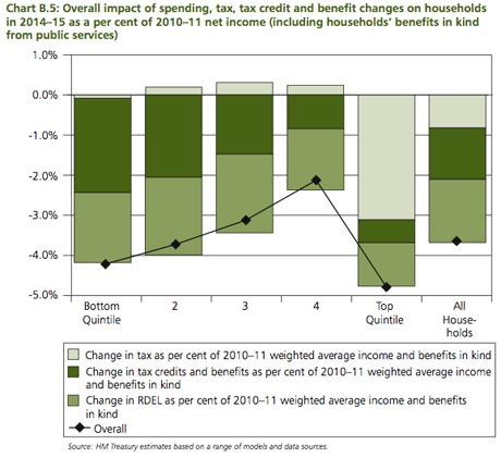 Overall impact of spending, tax, tax credit and benefit changes on households  in 2014–15.