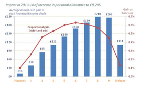 Graph showing impact in 2013-14 of increase in personal allowances in Budget 2012.