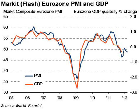 Eurozone PMI graph vs GDP.