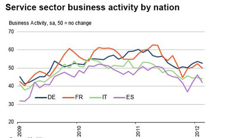 Service sector business activity by nation - Markit.