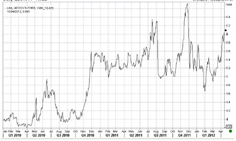 Spanish 10-year bond yields, since January 2010