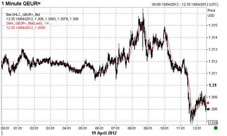 Euro vs the US dollar, 19 April 2012.