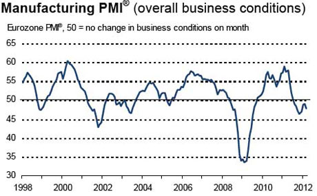 Eurozone PMI data for March 2012.