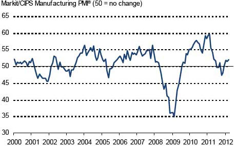 UK manufacturing PMI for March 2012.