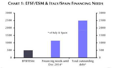 Enlarged EFSF/ESM firewall vs Spain and Italy's refinancing needs.