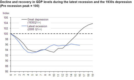 Graph showing UK recession, compared to Great Depression.