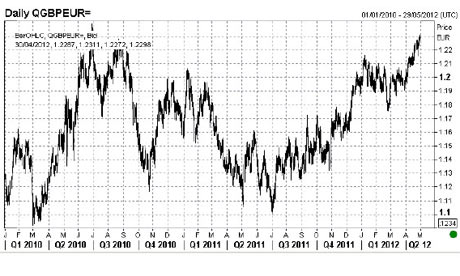 The pound vs the euro since 1 January 2009, on April 30 2012.