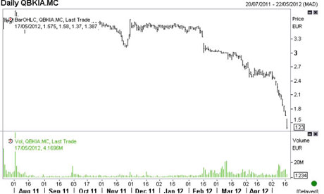 Bankia shares, from July 2011 to May 2012.