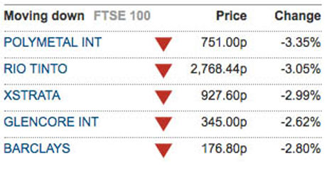 FTSE's biggest fallers, 18 May.
