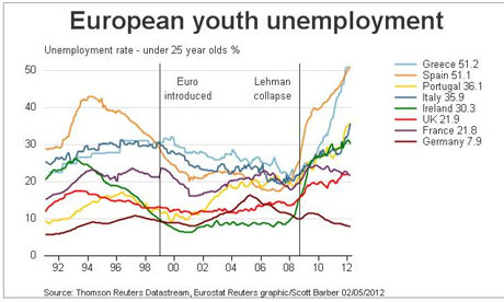 European youth unemployment.