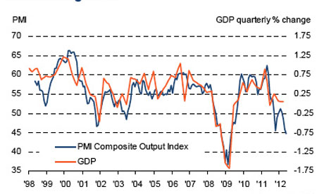 France PMI data, May 2012.