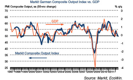 German PMI data for May 2012.