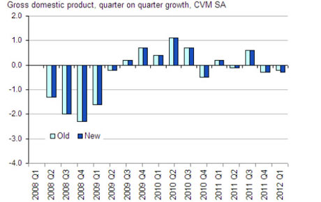 UK GDP up to Q1 2012.