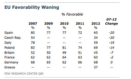Table of EU favourability, by Pew.