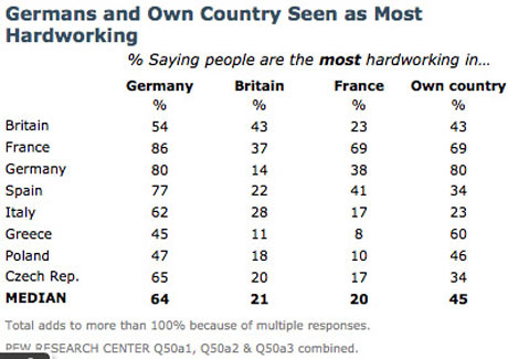 Pew Research who is most hardworking?
