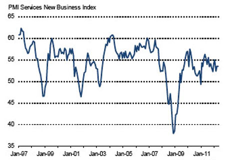 Services PMI April 2012: new business index.