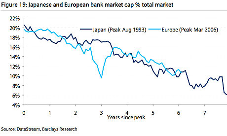 Japanese v eurozone banks