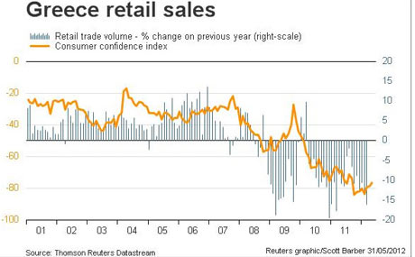 Greek retail sales, to May 2012.