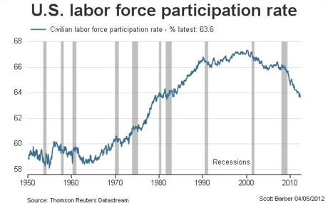 US labor force participation rate.