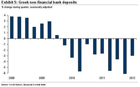 Greek non-financial bank deposits