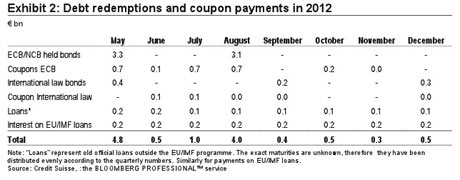 Greek debt repayments in 2012.