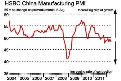 Chinese PMI data, via HSBC.