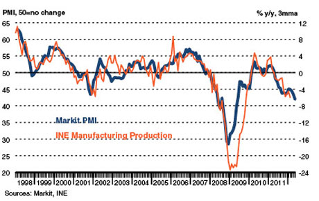 Spain manufacturing PMI data up to May 2012.