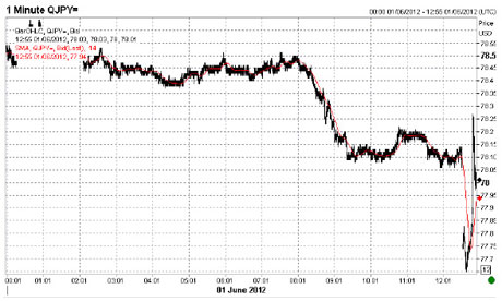Yen vs dollar, June 1 2012.
