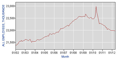 Number of US public sector workers, to June 2012