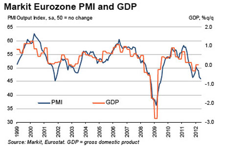 Eurozone composite PMI for May 2012